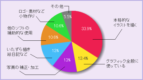 円グラフ - Pie chart - JapaneseClass ...